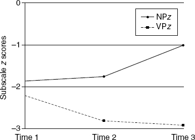 Early Verb-Related Vulnerability Among Children With Specific